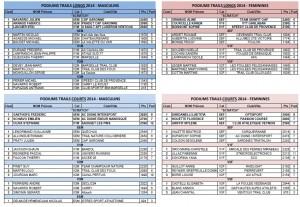 PODIUMS Challenge (4 classements) 2014