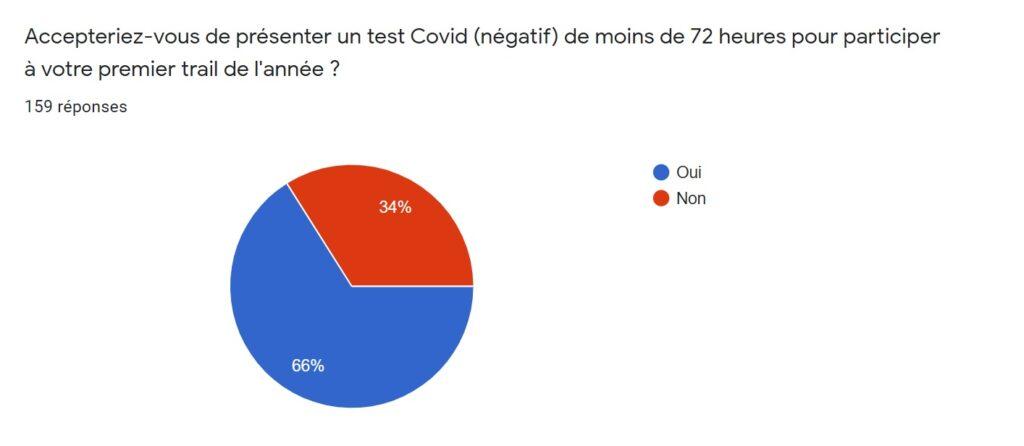 SONDAGE TEST COVID